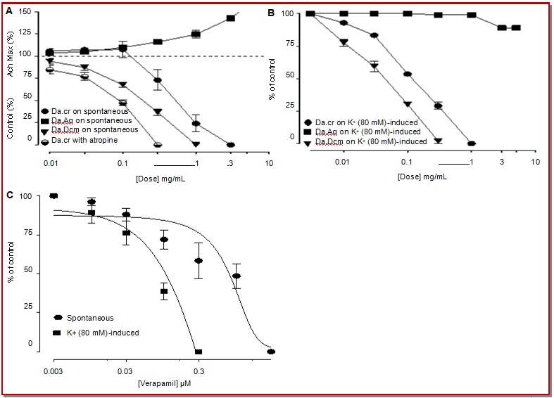 View of Pharmacological evaluation of Dactyloctenium aegyptium: An
